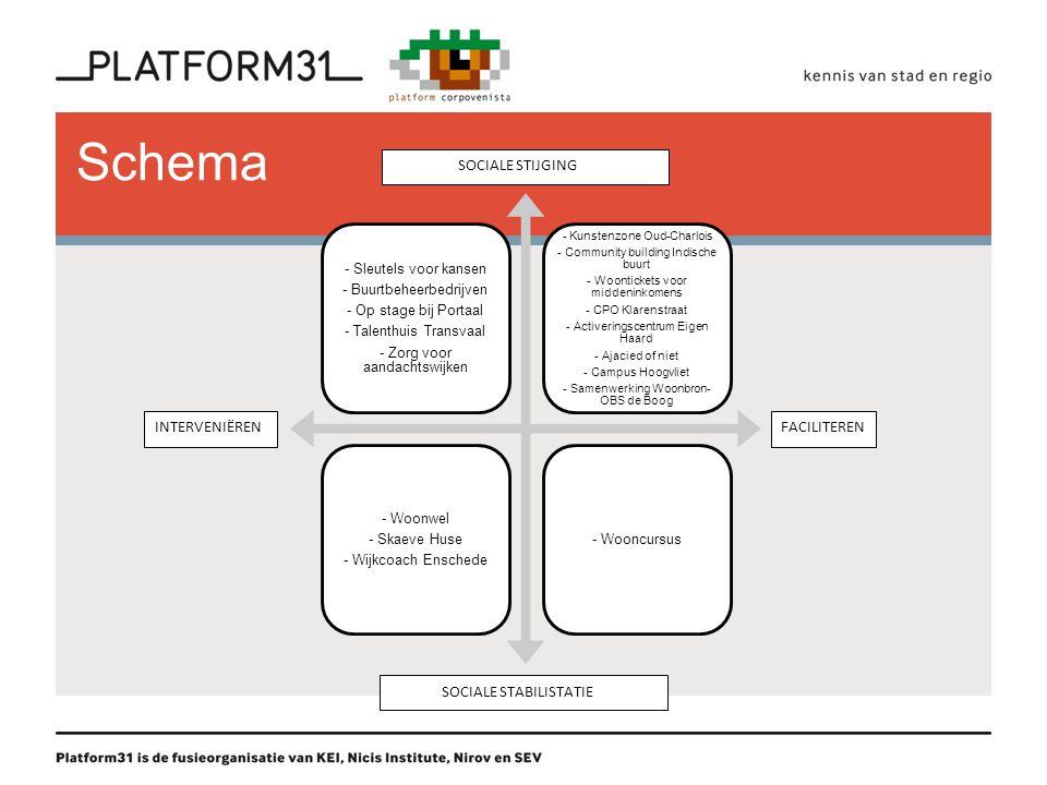 Schema - Sleutels voor kansen - Buurtbeheerbedrijven - Op stage bij Portaal - Talenthuis Transvaal - Zorg voor aandachtswijken - Kunstenzone Oud-Charl