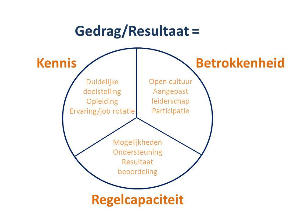 Gedrag/Resultaat = Kennis Regelcapaciteit Betrokkenheid Duidelijke doelstelling Opleiding Ervaring/job rotatie Open cultuur Aangepast leiderschap Participatie Mogelijkheden Ondersteuning Resultaat beoordeling