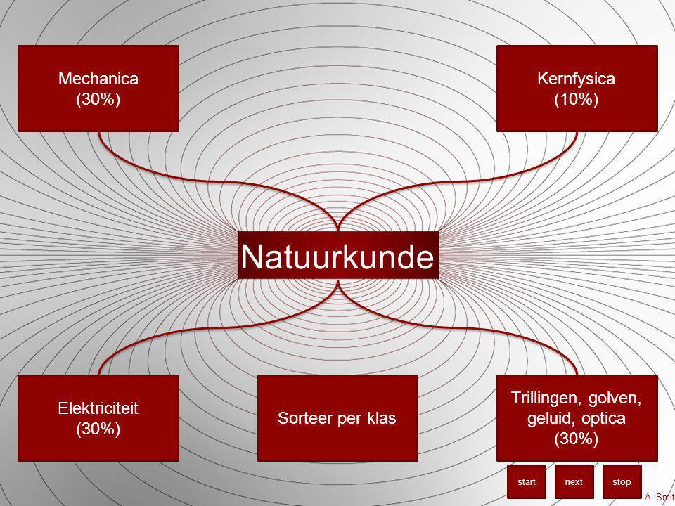 Natuurkunde Mechanica (30%) Kernfysica (10%) Elektriciteit (30%) Trillingen, golven, geluid, optica (30%) A.