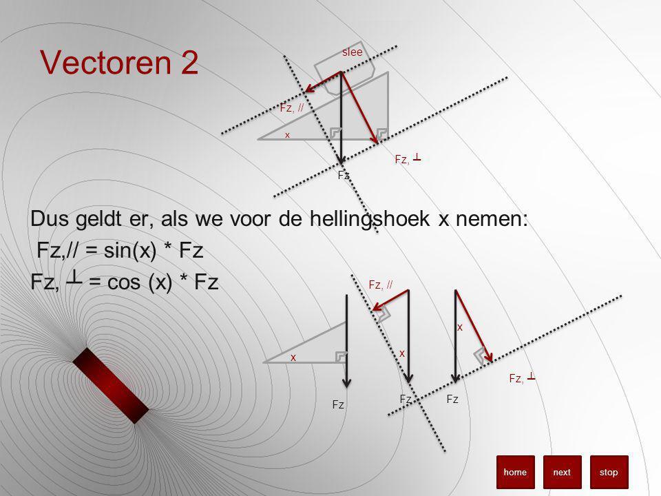 Vectoren 2 Dus geldt er, als we voor de hellingshoek x nemen: Fz,// = sin(x) * Fz Fz, ┴ = cos (x) * Fz slee Fz, ┴ Fz, // x Fz x Fz, ┴ Fz, // x x stopnexthome Fz