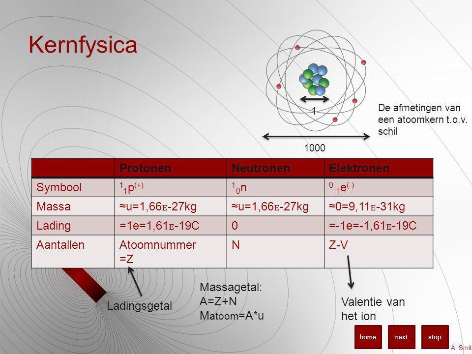 Kernfysica 1 1000 De afmetingen van een atoomkern t.o.v. schil ProtonenNeutronenElektronen Symbool 1 1 p (+)10n10n 0 -1 e (-) Massa≈u=1,66-27kg ≈0=9,1