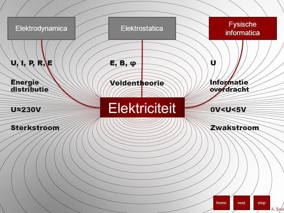 Elektriciteit Elektrodynamica Fysische informatica Elektrostatica A. Smit stopnexthome U, I, P, R, EΕ, Β, φU Energie distributie Veldentheorie Informa