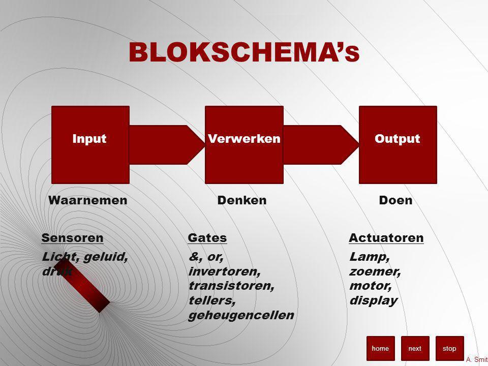 BLOKSCHEMA' S InputVerwerkenOutput Waarnemen Sensoren Licht, geluid, druk Denken Gates &, or, invertoren, transistoren, tellers, geheugencellen Doen Actuatoren Lamp, zoemer, motor, display A.