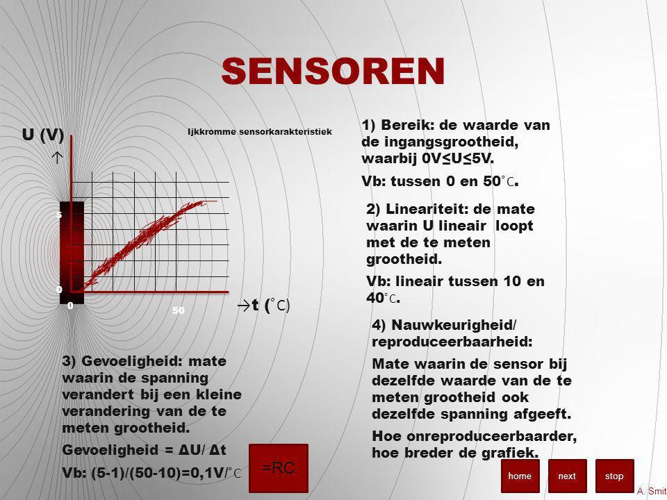 SENSOREN U (V) ↑ → t ( ͦC) Ijkkromme sensorkarakteristiek 50 5 0 0 1) Bereik: de waarde van de ingangsgrootheid, waarbij 0V≤U≤5V. Vb: tussen 0 en 50 ͦ