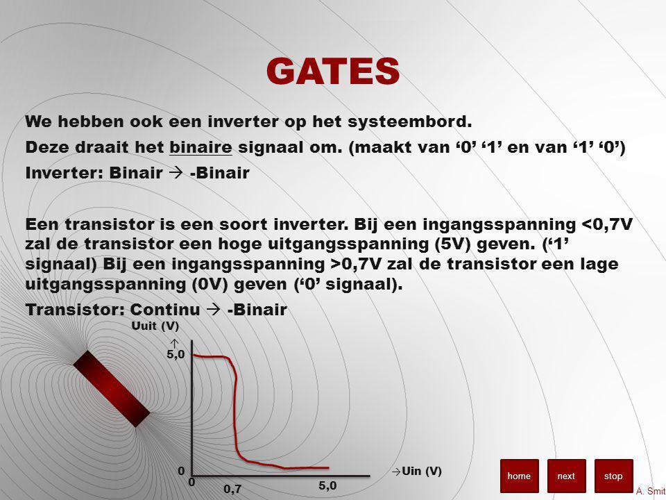 GATES We hebben ook een inverter op het systeembord. Deze draait het binaire signaal om. (maakt van '0' '1' en van '1' '0') Inverter: Binair  -Binair