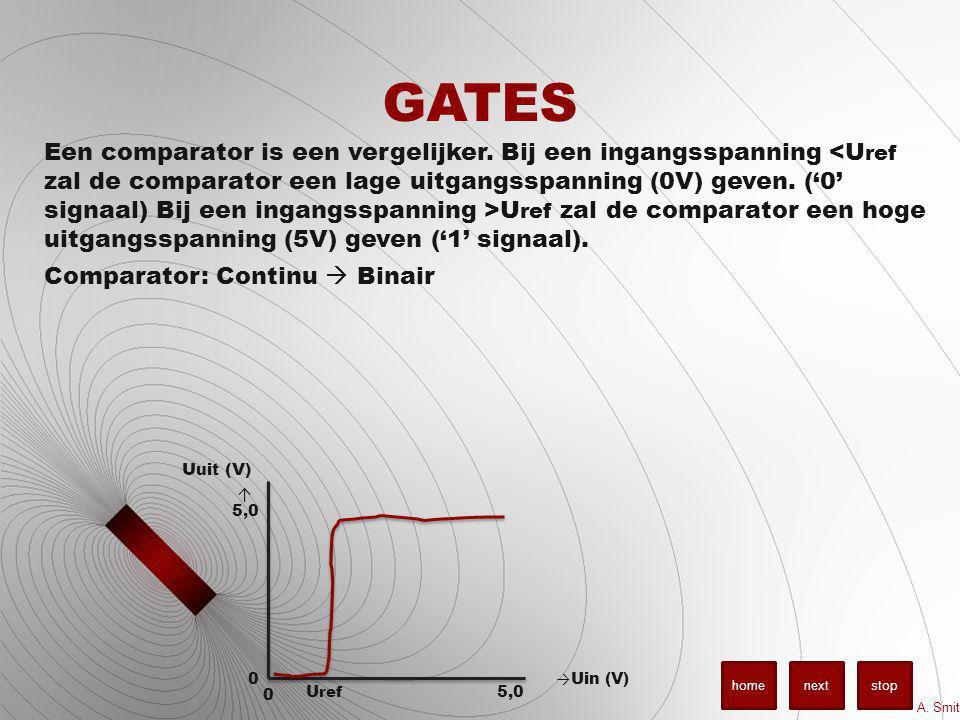 GATES U uit (V) ↑ → Uin (V) U ref 5,0 0 0 Een comparator is een vergelijker. Bij een ingangsspanning U ref zal de comparator een hoge uitgangsspanning
