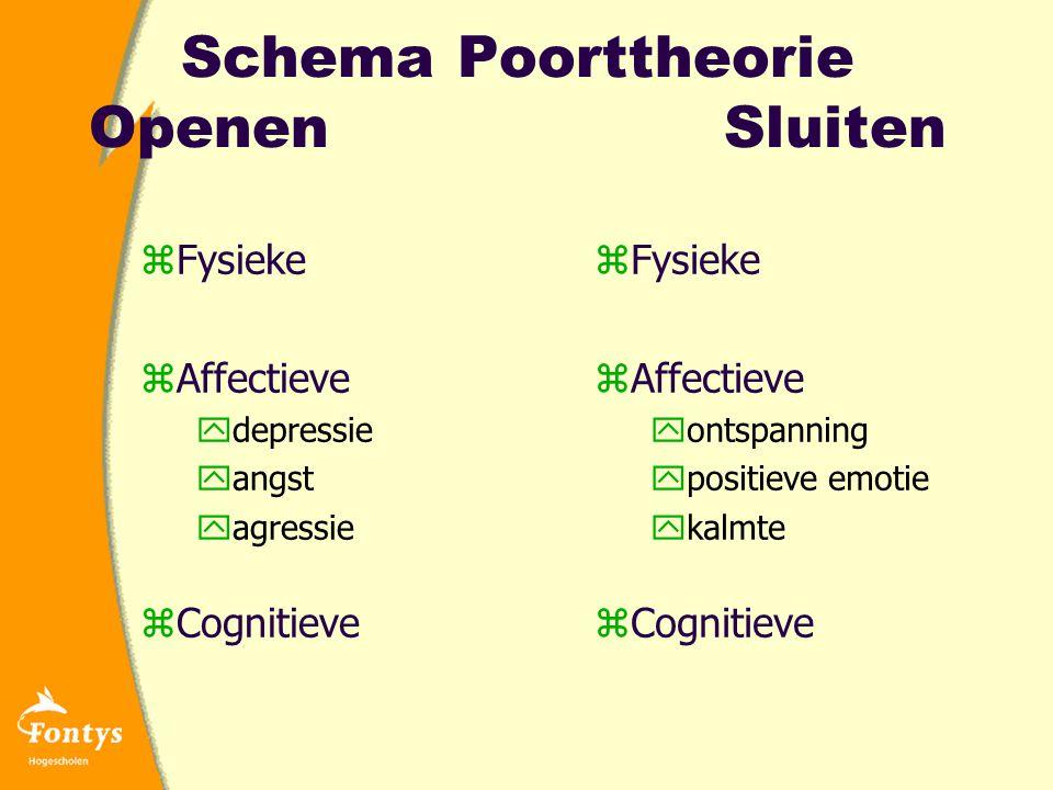 Schema Poorttheorie Openen Sluiten zFysieke zAffectieve ydepressie yangst yagressie zCognitieve zFysieke zAffectieve yontspanning ypositieve emotie ykalmte zCognitieve