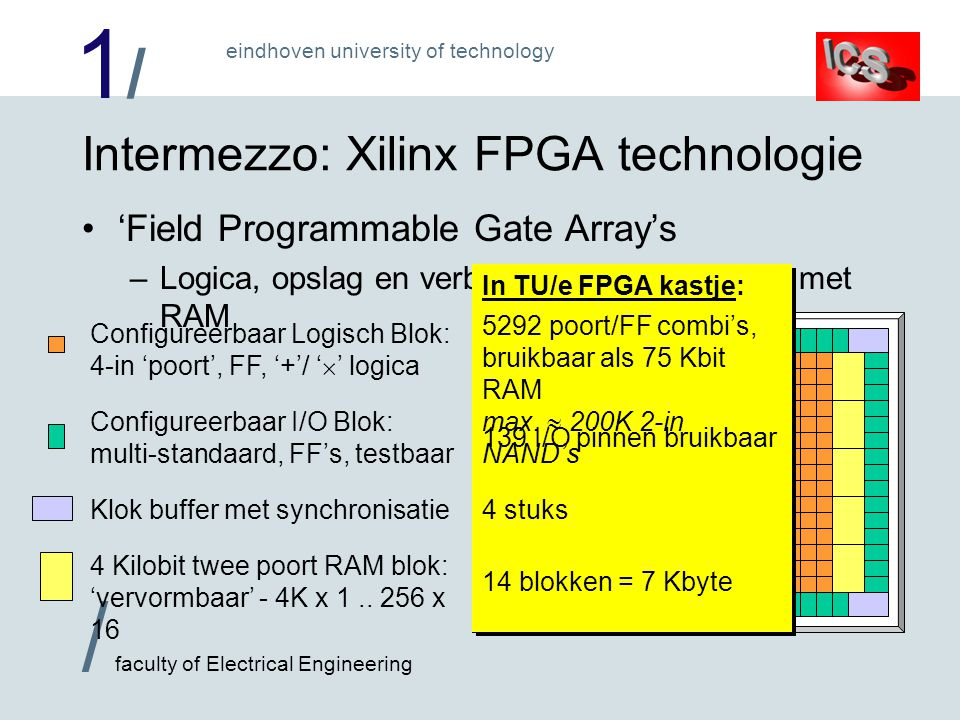 1/1/ / faculty of Electrical Engineering eindhoven university of technology RAM/ROM technologieën voor FPGA (1) Grote 'synchrone' RAM's en ROM's: 4Kbit RAMs –Lezen duurt een klokslag, 'read' commando nodig Uitgang pas laat in klok stabiel: niet meer mee rekenen .