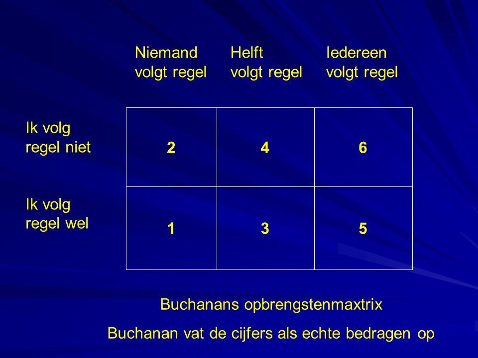 246 135 Ik volg regel niet Ik volg regel wel NiemandHelftIedereen volgt regelvolgt regelvolgt regel Buchanans opbrengstenmaxtrix Buchanan vat de cijfers als echte bedragen op