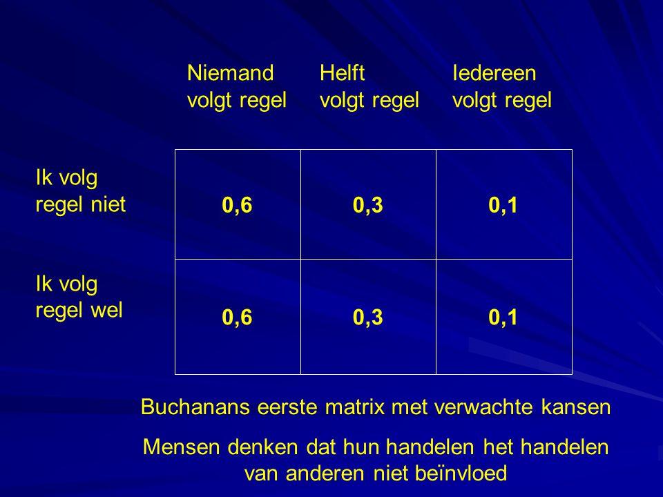 0,60,30,1 0,60,30,1 Ik volg regel niet Ik volg regel wel NiemandHelftIedereen volgt regelvolgt regelvolgt regel Buchanans eerste matrix met verwachte kansen Mensen denken dat hun handelen het handelen van anderen niet beïnvloed