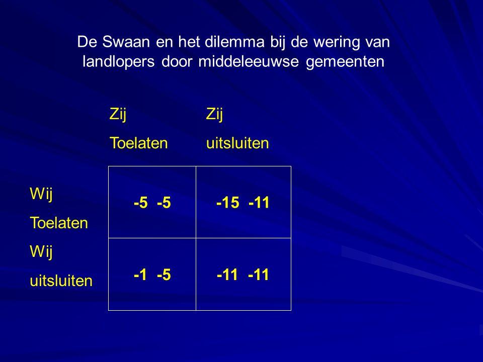 De Swaan en het dilemma bij de wering van landlopers door middeleeuwse gemeenten -5 -15 -11 -1 -5-11 Wij Toelaten Wij uitsluiten Zij Toelatenuitsluiten