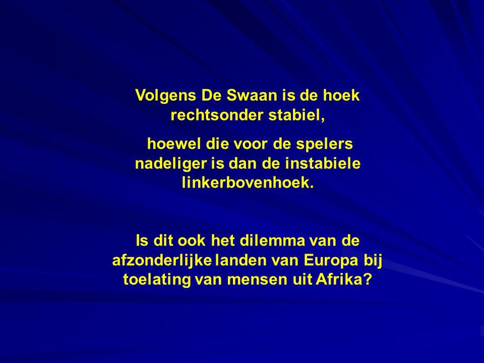 Volgens De Swaan is de hoek rechtsonder stabiel, hoewel die voor de spelers nadeliger is dan de instabiele linkerbovenhoek.