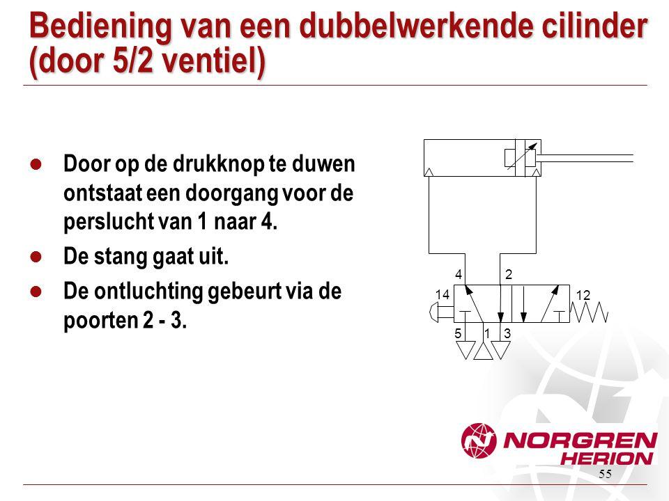 55 Bediening van een dubbelwerkende cilinder (door 5/2 ventiel) Door op de drukknop te duwen ontstaat een doorgang voor de perslucht van 1 naar 4. De