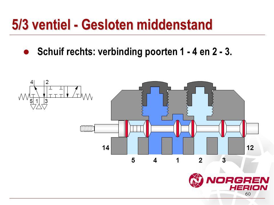 60 5/3 ventiel - Gesloten middenstand Schuif rechts: verbinding poorten 1 - 4 en 2 - 3. 14235 1412 1 24 5 3