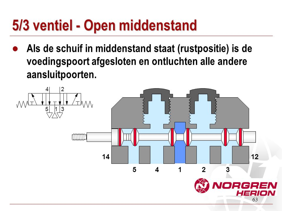 63 5/3 ventiel - Open middenstand Als de schuif in middenstand staat (rustpositie) is de voedingspoort afgesloten en ontluchten alle andere aansluitpo