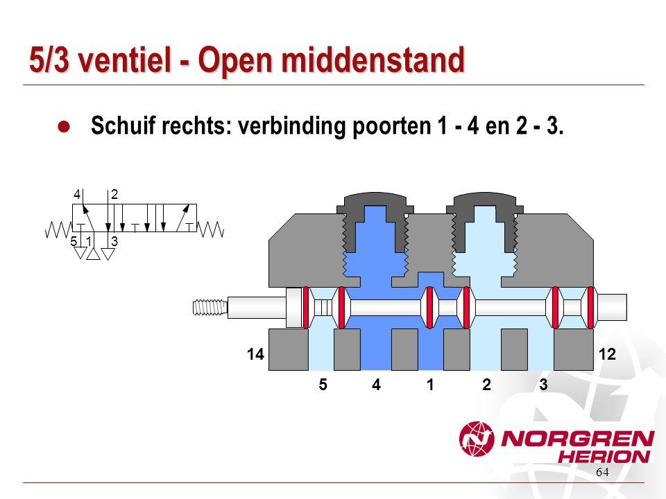 64 5/3 ventiel - Open middenstand Schuif rechts: verbinding poorten 1 - 4 en 2 - 3. 14235 1412 1 24 5 3