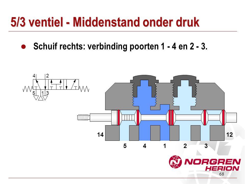 68 5/3 ventiel - Middenstand onder druk Schuif rechts: verbinding poorten 1 - 4 en 2 - 3. 14235 1412 31 24 5