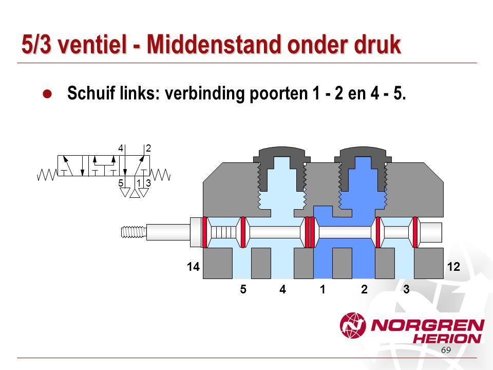 69 5/3 ventiel - Middenstand onder druk Schuif links: verbinding poorten 1 - 2 en 4 - 5. 14235 1412 1 24 53