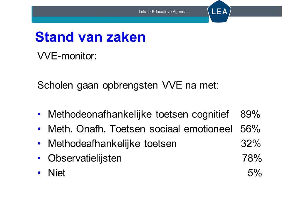 Stand van zaken VVE-monitor: Scholen gaan opbrengsten VVE na met: Methodeonafhankelijke toetsen cognitief 89% Meth.
