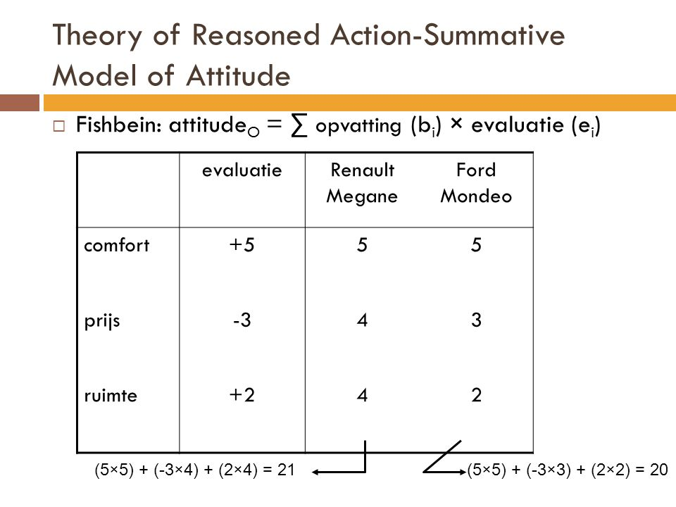 Theory of Reasoned Action-Summative Model of Attitude  Fishbein: attitude O = ∑ opvatting (b i ) × evaluatie (e i ) evaluatieRenault Megane Ford Mond