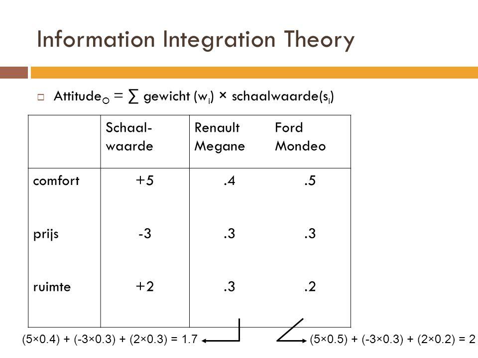 Information Integration Theory  Attitude O = ∑ gewicht (w i ) × schaalwaarde(s i ) Schaal- waarde Renault Megane Ford Mondeo comfort+5.4.5 prijs-3.3 ruimte+2.3.2 (5×0.4) + (-3×0.3) + (2×0.3) = 1.7(5×0.5) + (-3×0.3) + (2×0.2) = 2
