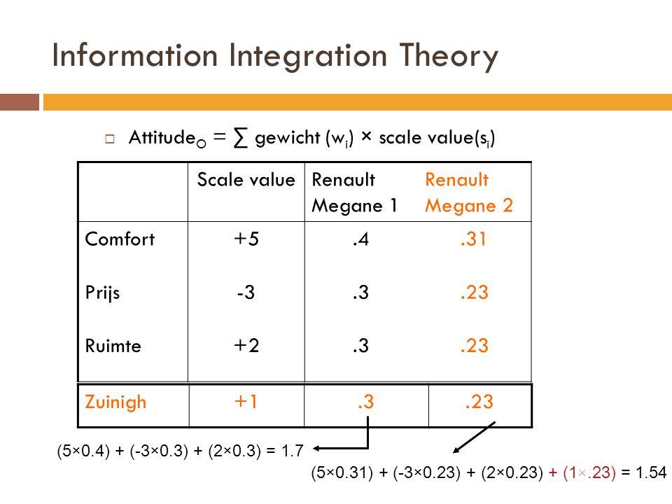 Information Integration Theory  Attitude O = ∑ gewicht (w i ) × scale value(s i ) Scale valueRenault Megane 1 Renault Megane 2 Comfort+5.4.31 Prijs-3.3.23 Ruimte+2.3.23 (5×0.4) + (-3×0.3) + (2×0.3) = 1.7 (5×0.31) + (-3×0.23) + (2×0.23) + (1 ×.23) = 1.54 Zuinigh+1.3.23