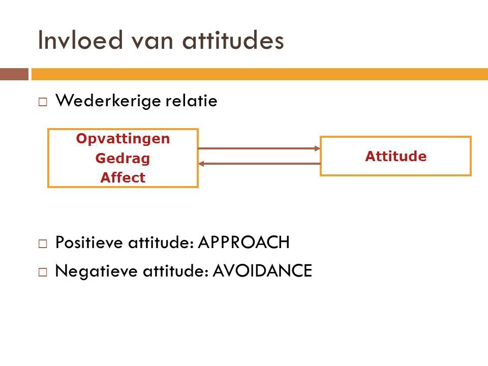 Invloed van attitudes  Wederkerige relatie  Positieve attitude: APPROACH  Negatieve attitude: AVOIDANCE Opvattingen Gedrag Affect Attitude