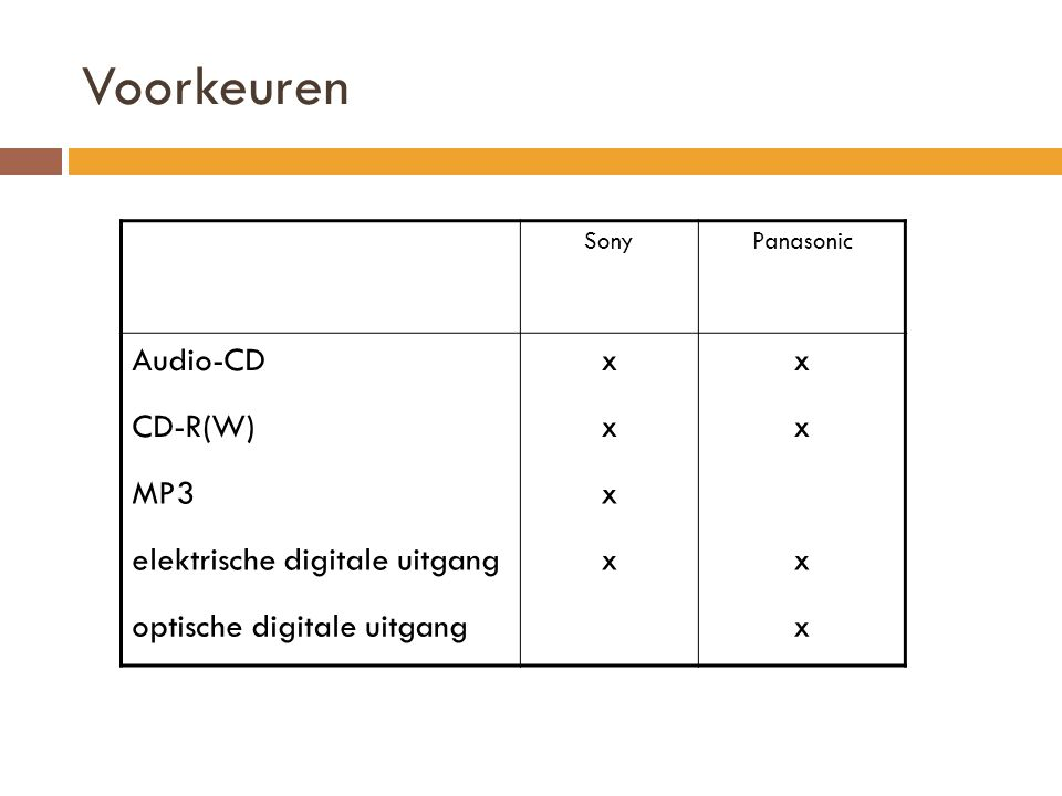 Voorkeuren SonyPanasonic Audio-CDxx CD-R(W)xx MP3x elektrische digitale uitgangxx optische digitale uitgangx