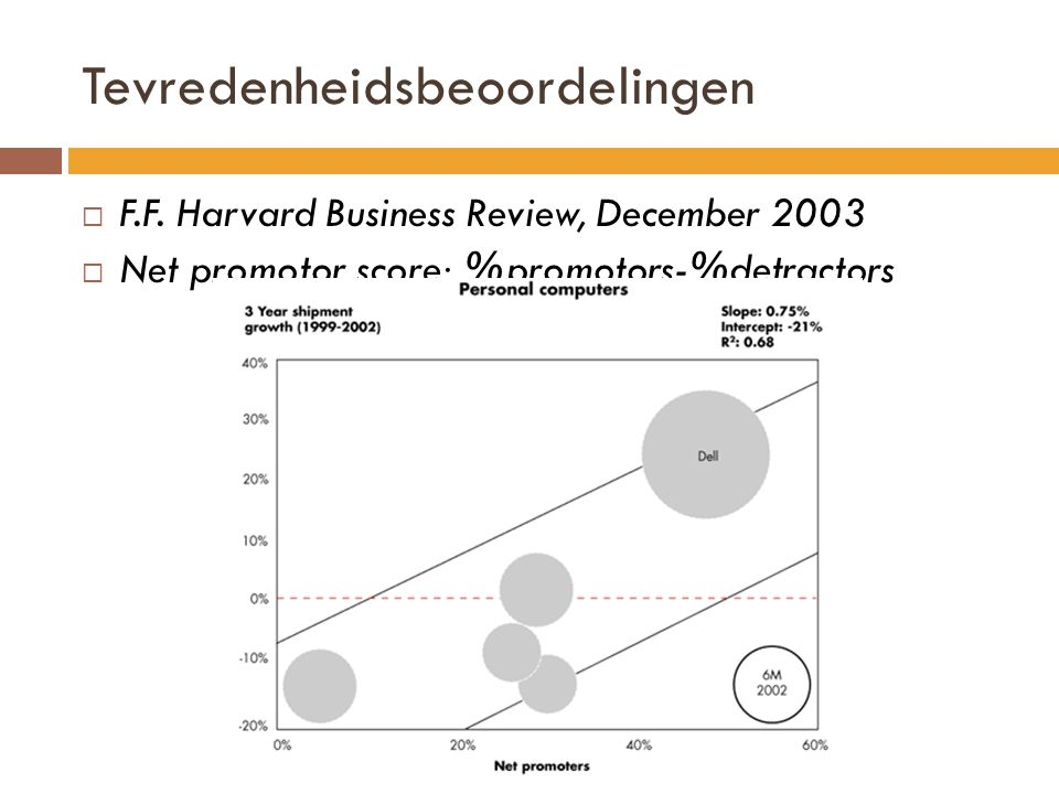 Tevredenheidsbeoordelingen  F.F. Harvard Business Review, December 2003  Net promotor score: %promotors-%detractors