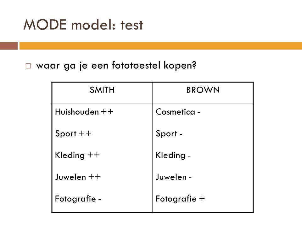 MODE model: test  waar ga je een fototoestel kopen.