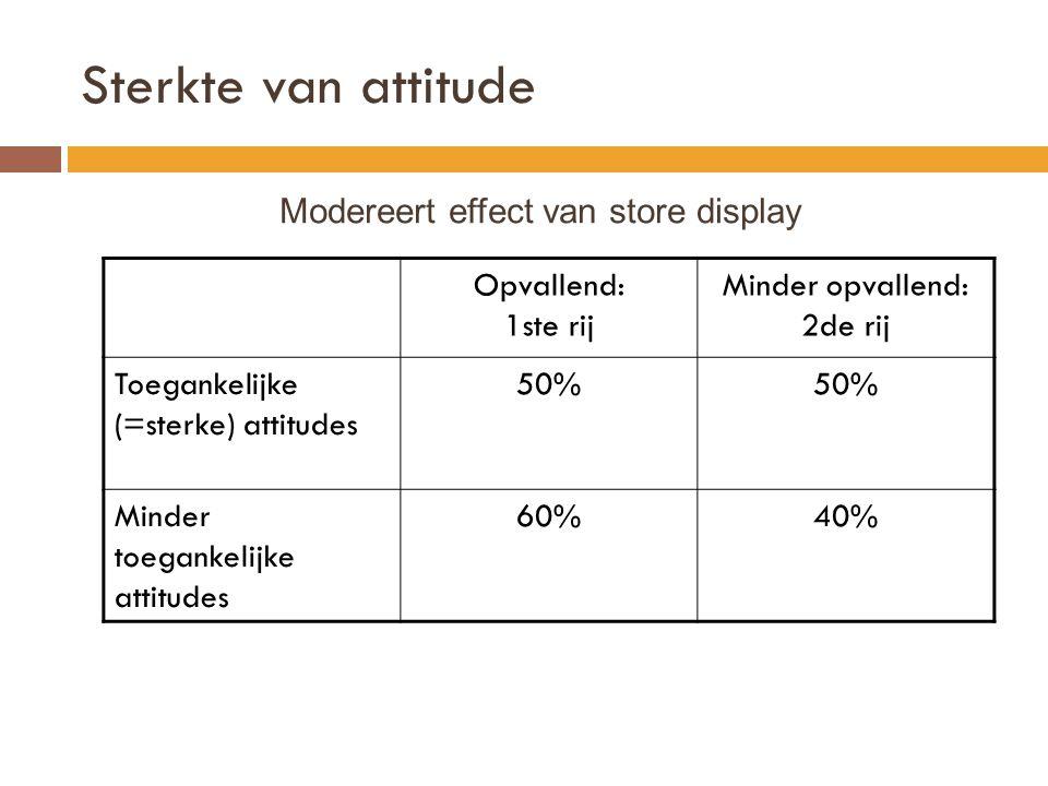 Sterkte van attitude Opvallend: 1ste rij Minder opvallend: 2de rij Toegankelijke (=sterke) attitudes 50% Minder toegankelijke attitudes 60%40% Modereert effect van store display