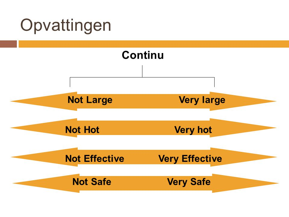 Opvattingen Not Large Very large Not Effective Very Effective Not Hot Very hot Not Safe Very Safe Continu