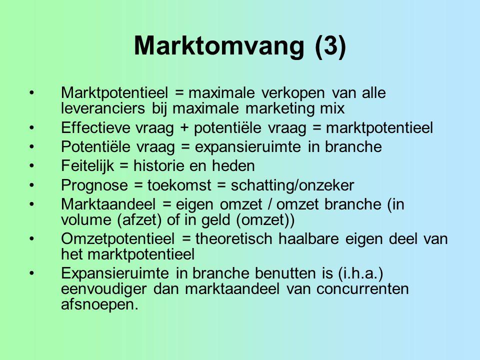 Marktomvang (3) Marktpotentieel = maximale verkopen van alle leveranciers bij maximale marketing mix Effectieve vraag + potentiële vraag = marktpotent