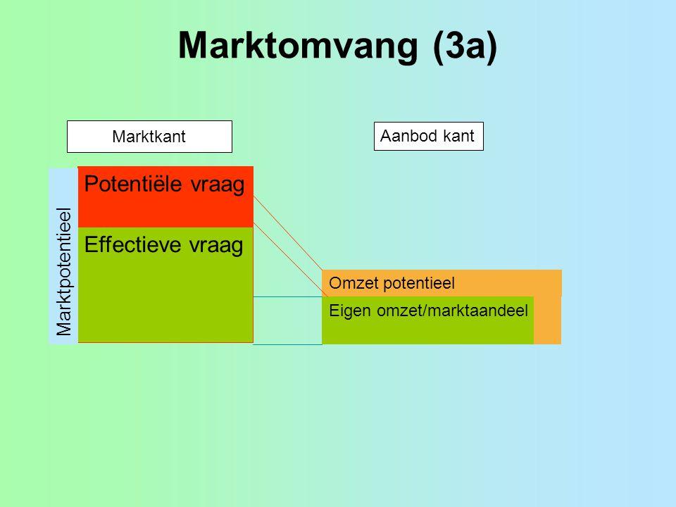 Marktomvang (3a) Effectieve vraag Potentiële vraag Marktpotentieel Marktkant Aanbod kant Eigen omzet/marktaandeel Omzet potentieel