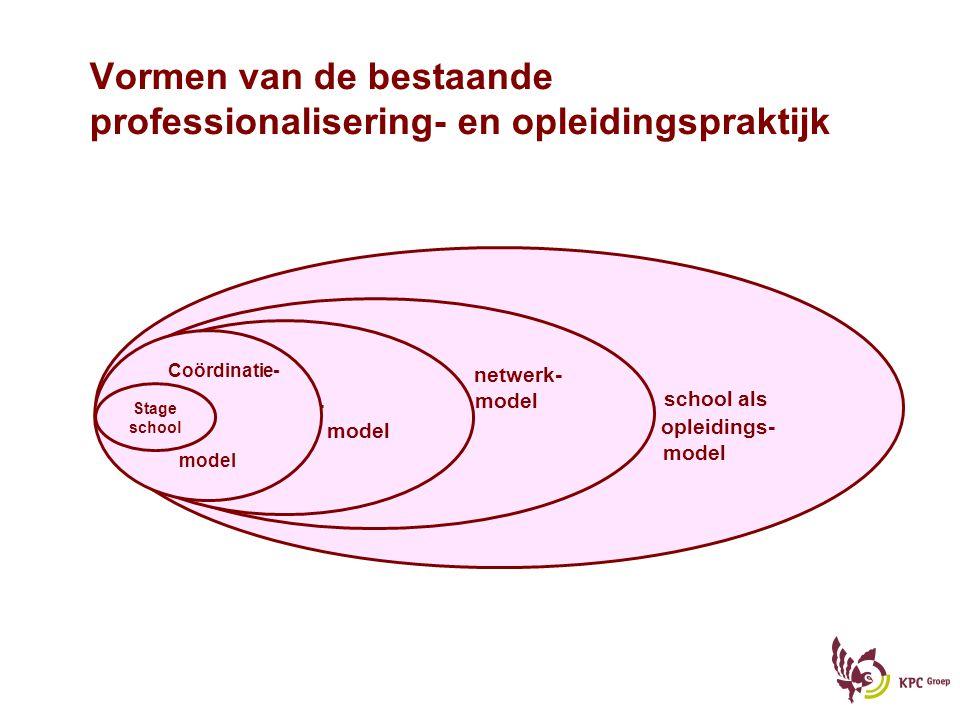 Vormen van de bestaande professionalisering- en opleidingspraktijk school als opleidings- model netwerk- model partner- model Coördinatie- model Stage