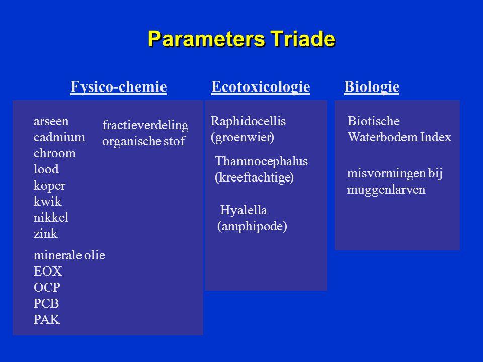 Parameters Triade Fysico-chemieEcotoxicologieBiologie arseen cadmium chroom lood koper kwik nikkel zink minerale olie EOX OCP PCB PAK fractieverdeling