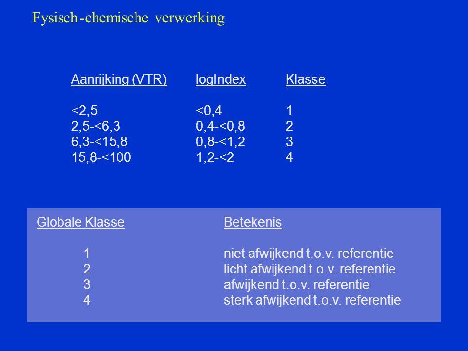 Fysisch-chemische verwerking Aanrijking (VTR) <2,5 2,5-<6,3 6,3-<15,8 15,8-<100 logIndex <0,4 0,4-<0,8 0,8-<1,2 1,2-<2 Klasse 1 2 3 4 Globale KlasseBetekenis 1niet afwijkend t.o.v.
