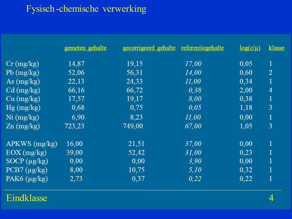gemeten gehaltegecorrigeerd gehaltereferentiegehaltelog(c/µ)klasse Cr (mg/kg) 14,87 19,15 17,000,051 Pb (mg/kg) 52,06 56,31 14,000,602 As (mg/kg) 22,13 24,33 11,000,341 Cd (mg/kg) 66,16 66,72 0,382,004 Cu (mg/kg) 17,57 19,17 8,000,381 Hg (mg/kg) 0,68 0,75 0,051,183 Ni (mg/kg) 6,90 8,23 11,000,001 Zn (mg/kg)723,23749,00 67,001,053 APKWS (mg/kg) 16,00 21,51 37,000,001 EOX (mg/kg) 39,00 52,42 31,000,231 SOCP (µg/kg) 0,00 3,900,001 PCB7 (µg/kg) 8,00 10,75 5,100,321 PAK6 (µg/kg) 2,73 0,37 0,22 1 Eindklasse4 Fysisch-chemische verwerking