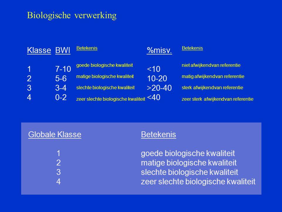 Biologische verwerking KlasseBWI 17-10 25-6 33-4 40-2 Betekenis goede biologische kwaliteit matige biologische kwaliteit slechte biologische kwaliteit zeer slechte biologische kwaliteit %misv.