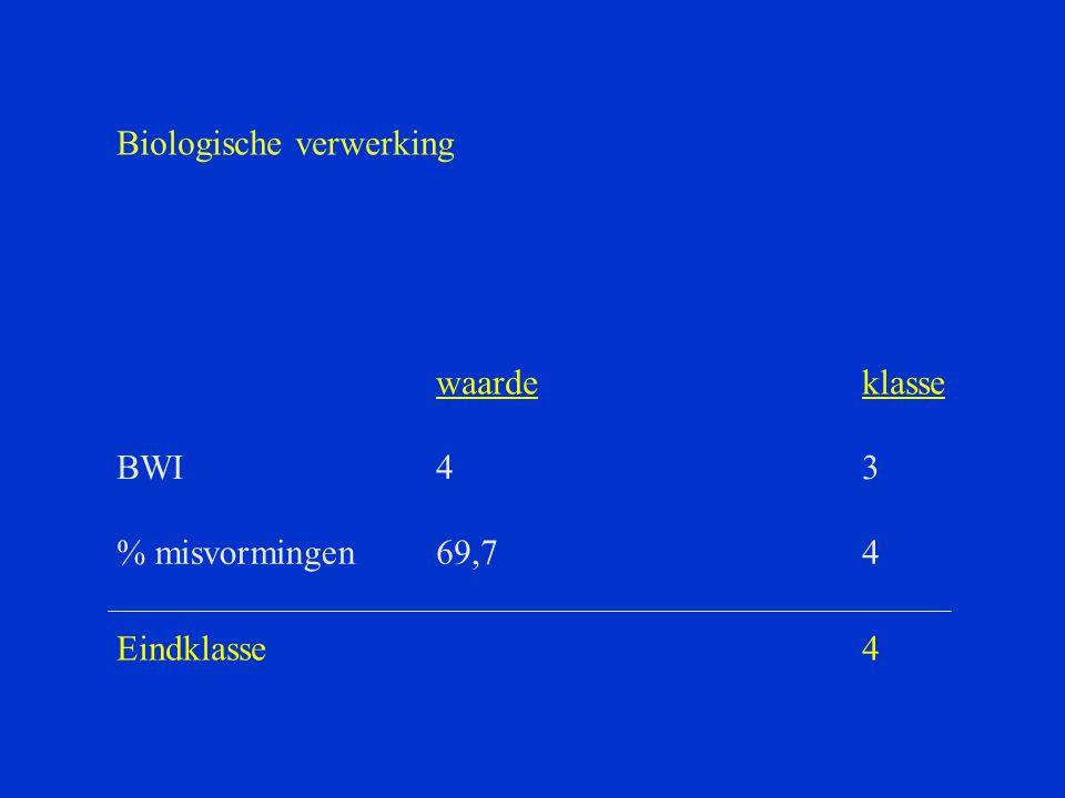 waardeklasse BWI43 % misvormingen69,74 Eindklasse4 Biologische verwerking