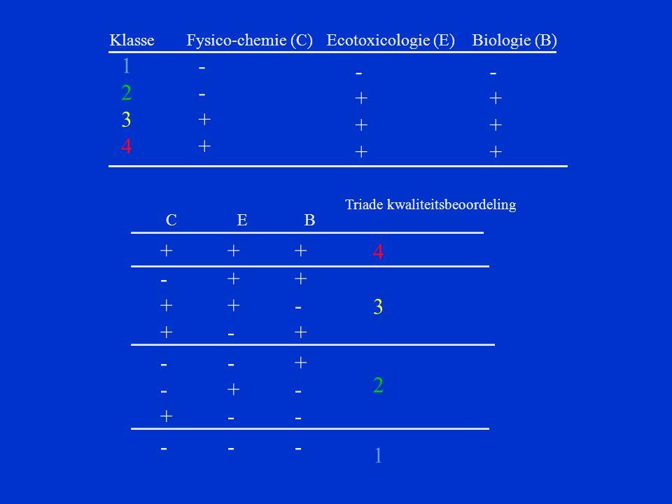 KlasseFysico-chemie (C)Ecotoxicologie (E)Biologie (B) 1 2 3 4 - - + + - + + + - + + + +++ Triade kwaliteitsbeoordeling 4 -++ ++- +-+ 3 --+ -+- +-- 2 -