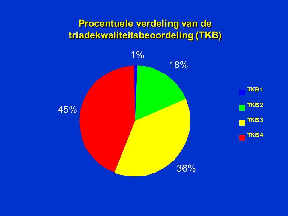 Procentuele verdeling van de triadekwaliteitsbeoordeling (TKB) TKB 1 TKB 2 TKB 3 TKB 4 1% 18% 36% 45%