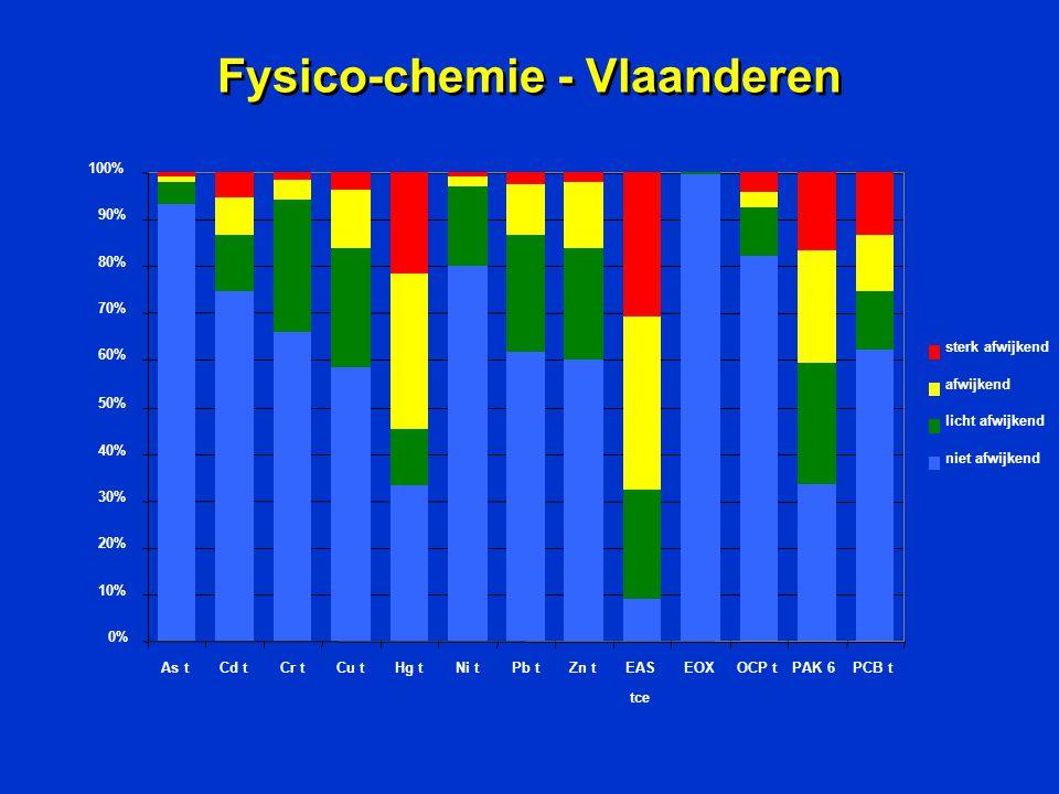 Fysico-chemie - Vlaanderen 0% 10% 20% 30% 40% 50% 60% 70% 80% 90% 100% As tCd tCr tCu tHg tNi tPb tZn tEAS tce EOXOCP tPAK 6PCB t sterk afwijkend afwi