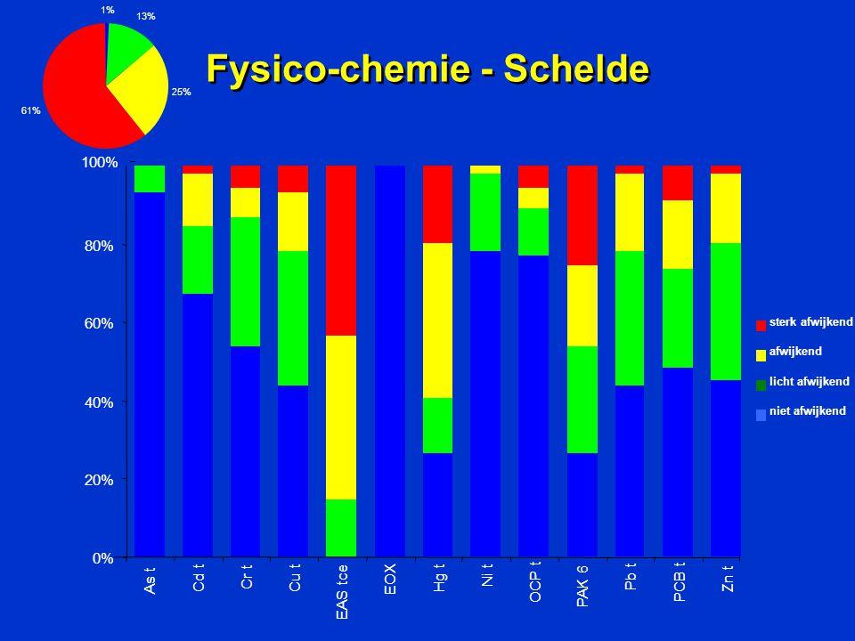 Fysico-chemie - Schelde 0% 20% 40% 60% 80% As t Cd t Cr t Cu t EAS tce EOX Hg t Ni t OCP t PAK 6 Pb t PCB t Zn t sterk afwijkend afwijkend licht afwijkend niet afwijkend 100% 1% 13% 25% 61%