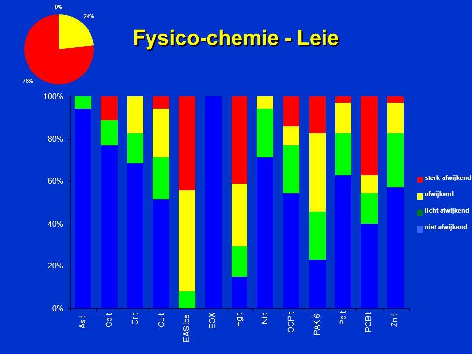 Fysico-chemie - Leie 0% 24% 76% 0% 20% 40% 60% 80% 100% As t Cd t Cr t Cu t EAS tce EOX Hg t Ni t OCP t PAK 6 Pb t PCB t Zn t sterk afwijkend afwijken