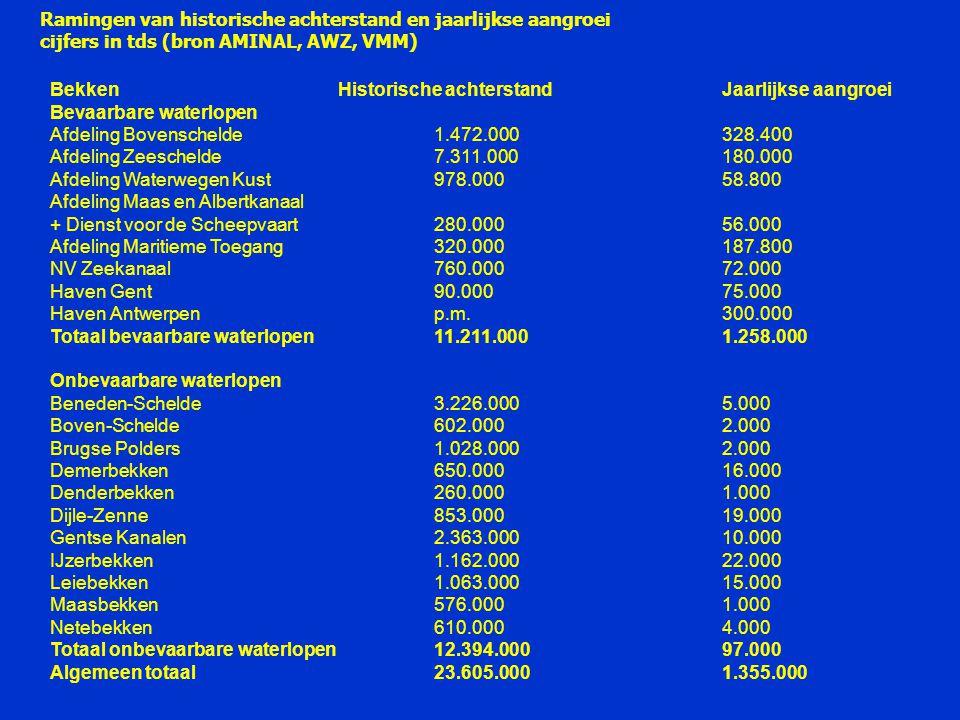 BekkenHistorische achterstandJaarlijkse aangroei Bevaarbare waterlopen Afdeling Bovenschelde1.472.000328.400 Afdeling Zeeschelde7.311.000180.000 Afdeling Waterwegen Kust978.00058.800 Afdeling Maas en Albertkanaal + Dienst voor de Scheepvaart 280.00056.000 Afdeling Maritieme Toegang320.000187.800 NV Zeekanaal760.00072.000 Haven Gent90.00075.000 Haven Antwerpenp.m.300.000 Totaal bevaarbare waterlopen11.211.0001.258.000 Onbevaarbare waterlopen Beneden-Schelde3.226.0005.000 Boven-Schelde602.0002.000 Brugse Polders1.028.0002.000 Demerbekken650.00016.000 Denderbekken260.0001.000 Dijle-Zenne853.00019.000 Gentse Kanalen2.363.00010.000 IJzerbekken1.162.00022.000 Leiebekken1.063.00015.000 Maasbekken576.0001.000 Netebekken610.0004.000 Totaal onbevaarbare waterlopen12.394.00097.000 Algemeen totaal23.605.0001.355.000 Ramingen van historische achterstand en jaarlijkse aangroei cijfers in tds (bron AMINAL, AWZ, VMM)