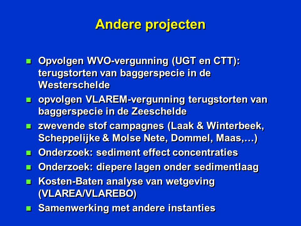 Andere projecten n Opvolgen WVO-vergunning (UGT en CTT): terugstorten van baggerspecie in de Westerschelde n opvolgen VLAREM-vergunning terugstorten van baggerspecie in de Zeeschelde n zwevende stof campagnes (Laak & Winterbeek, Scheppelijke & Molse Nete, Dommel, Maas,…) n Onderzoek: sediment effect concentraties n Onderzoek: diepere lagen onder sedimentlaag n Kosten-Baten analyse van wetgeving (VLAREA/VLAREBO) n Samenwerking met andere instanties n Opvolgen WVO-vergunning (UGT en CTT): terugstorten van baggerspecie in de Westerschelde n opvolgen VLAREM-vergunning terugstorten van baggerspecie in de Zeeschelde n zwevende stof campagnes (Laak & Winterbeek, Scheppelijke & Molse Nete, Dommel, Maas,…) n Onderzoek: sediment effect concentraties n Onderzoek: diepere lagen onder sedimentlaag n Kosten-Baten analyse van wetgeving (VLAREA/VLAREBO) n Samenwerking met andere instanties