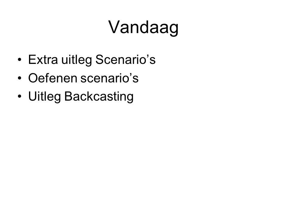 Vandaag Extra uitleg Scenario's Oefenen scenario's Uitleg Backcasting