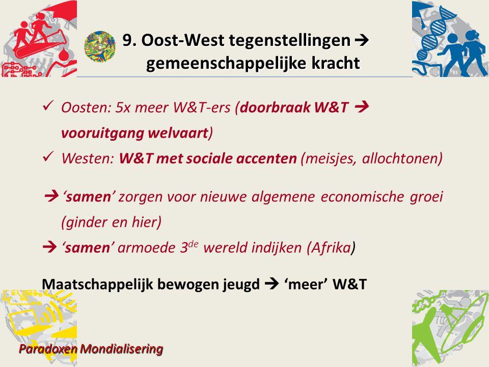 Oosten: 5x meer W&T-ers (doorbraak W&T  vooruitgang welvaart) Westen: W&T met sociale accenten (meisjes, allochtonen)  'samen' zorgen voor nieuwe al