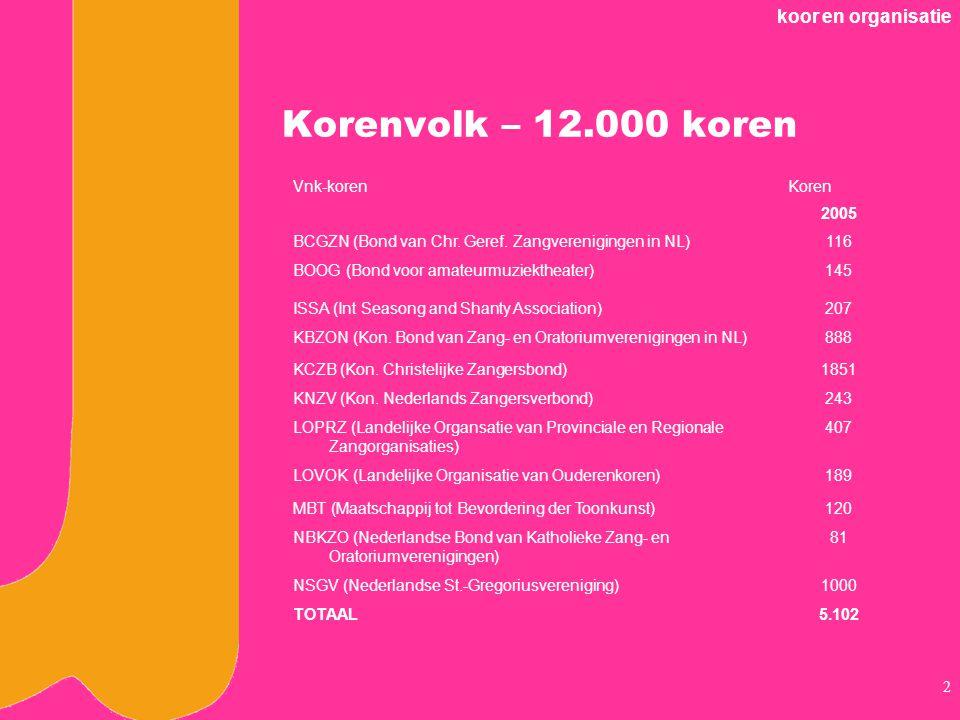 koor en organisatie 2 Korenvolk – 12.000 koren Vnk-korenKoren 2005 BCGZN (Bond van Chr.